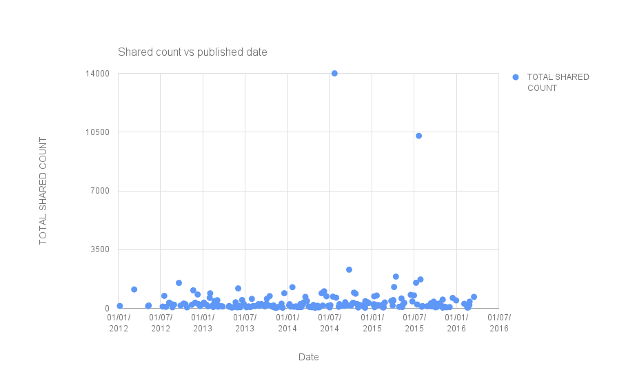 lifehacker How I Work shared count vs published date